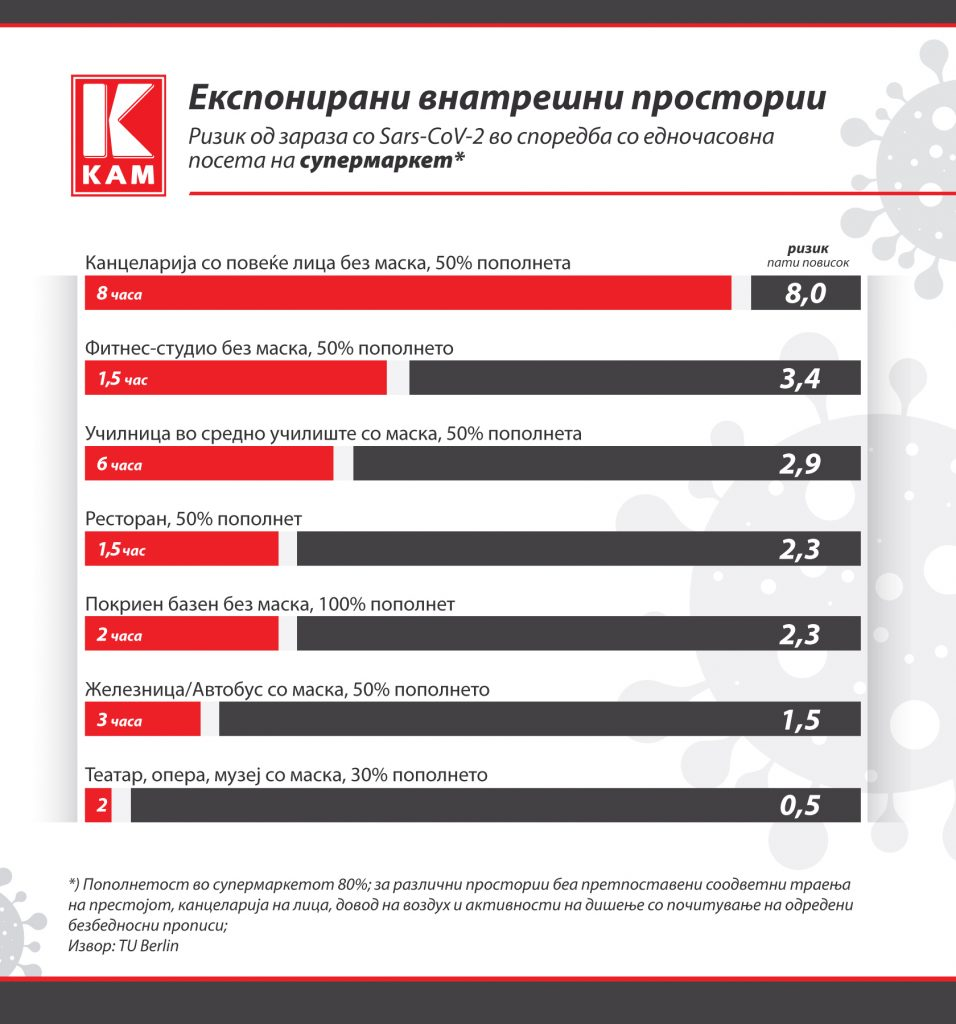 infografika-covid-exposed-interiors